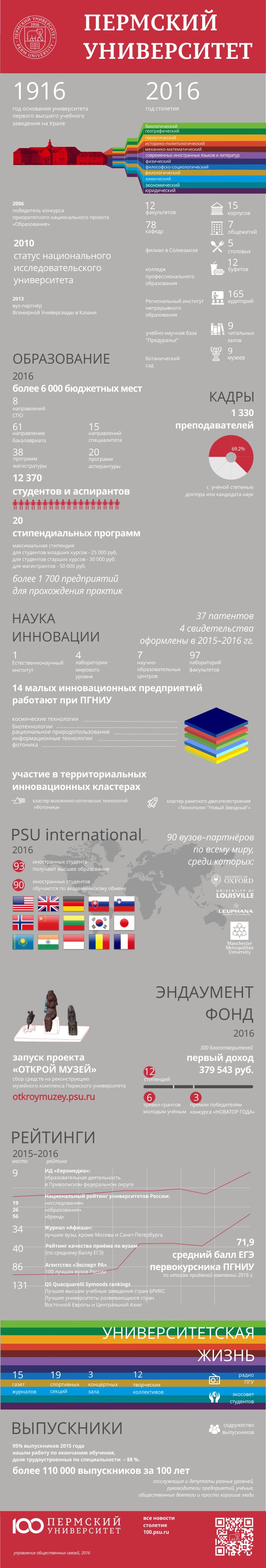 PSU Infografika_2016
